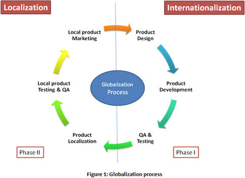Globalization-process